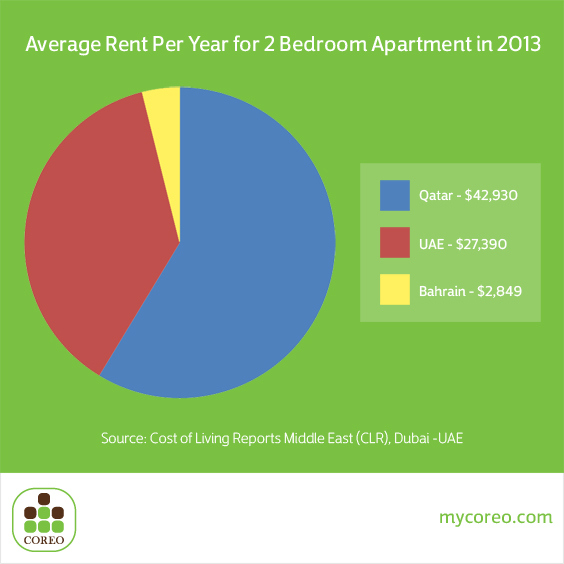Qatar most expensive rent costs in gcc coreo - Average rent for 2 bedroom apartment ...